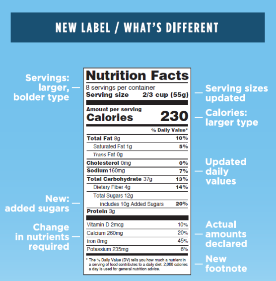 (New)trition Labels